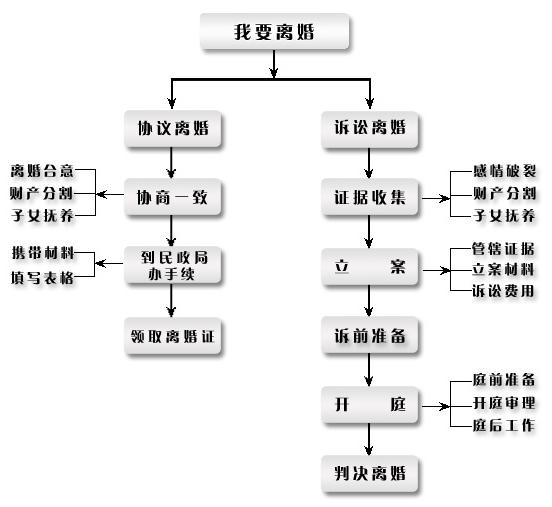 离婚流程图