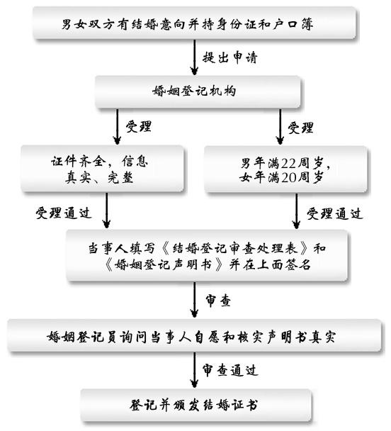结婚流程图